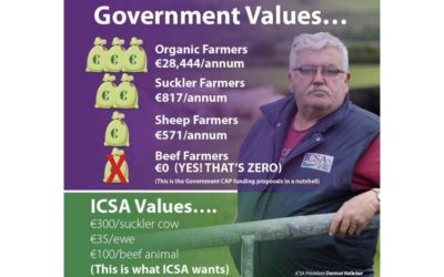 CAP FUNDING PROPOSALS SHOWS GOVERNMENT OUT OF TOUCH WITH REALITY